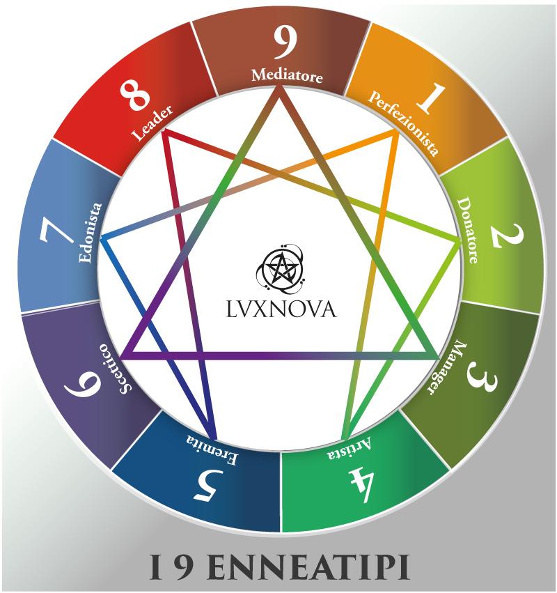 """Innanzitutto cos'è l'enneagramma? L'ennagramma è un sistema di comprensione dell'essere umano. """"Ennea – gramma"""": """"ennea"""" indica il numero 9, """"gramma"""" indica un disegno, un simbolo. Secondo l'enneagramma esistono nove tipi di personalità differenti"""