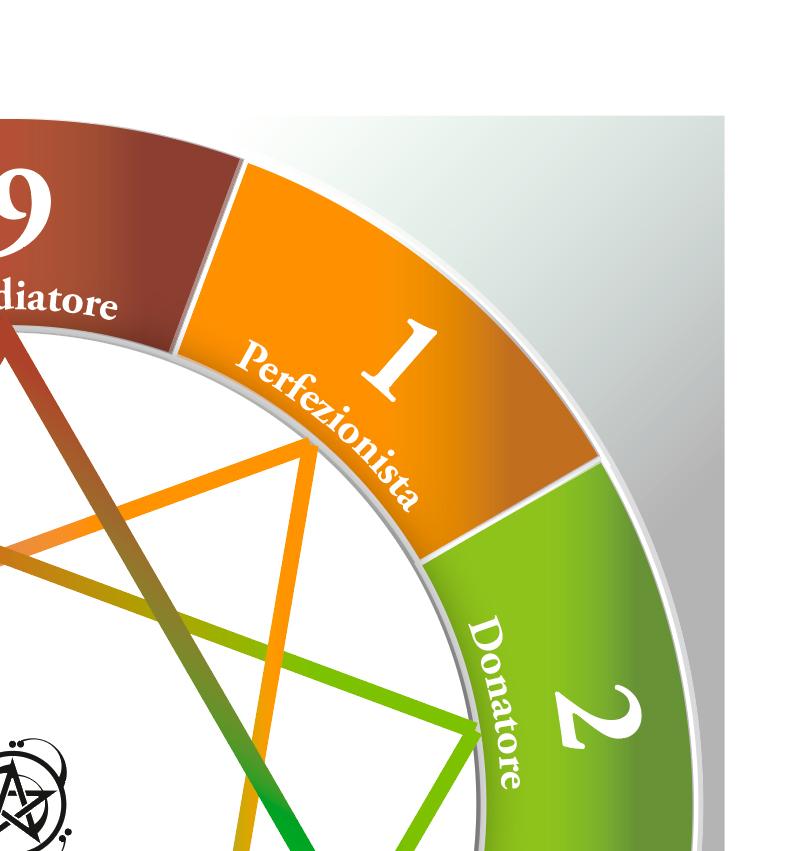 01 - Il primo tipo, il tipo 1, detto anche perfezionista è proprio l'individuo che tende alla perfezione.
